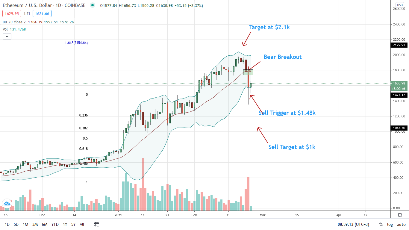 Ethereum Daily Price Chart for Feb 24