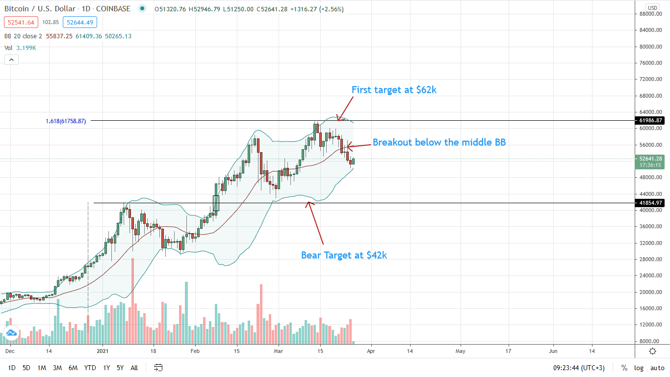 Bitcoin Price Daily Chart for Mar 26