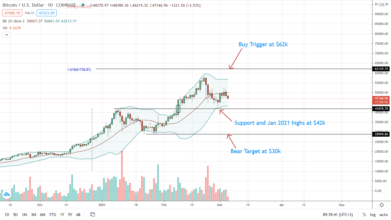 Bitcoin Price Daily Chart for Mar 5
