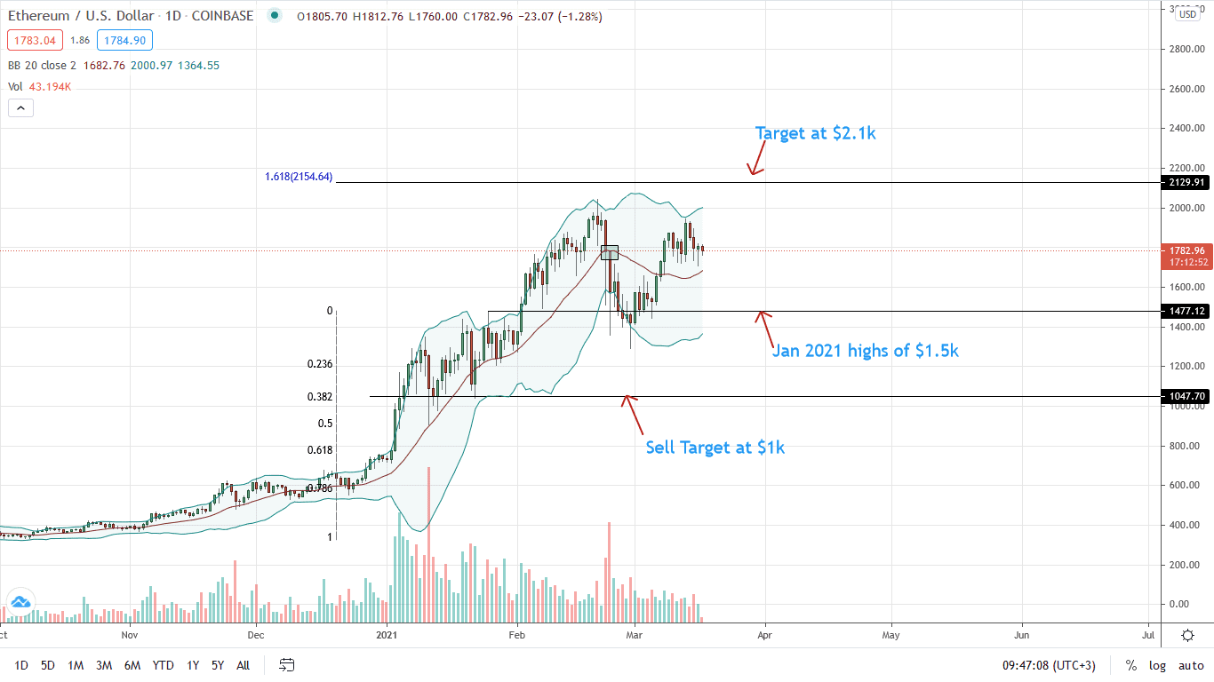 Ethereum Price Daily Chart for Mar 17