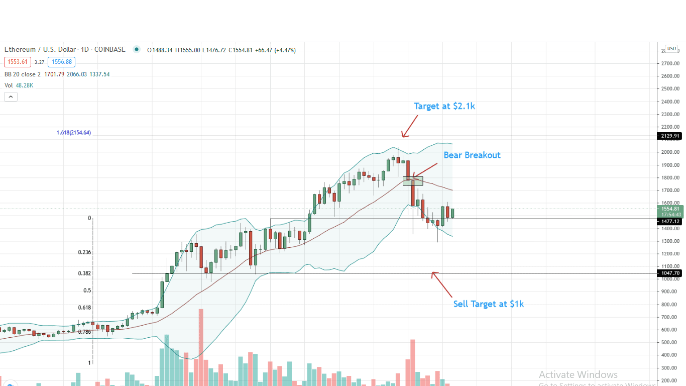 Ethereum Price Daily Chart for Mar 3