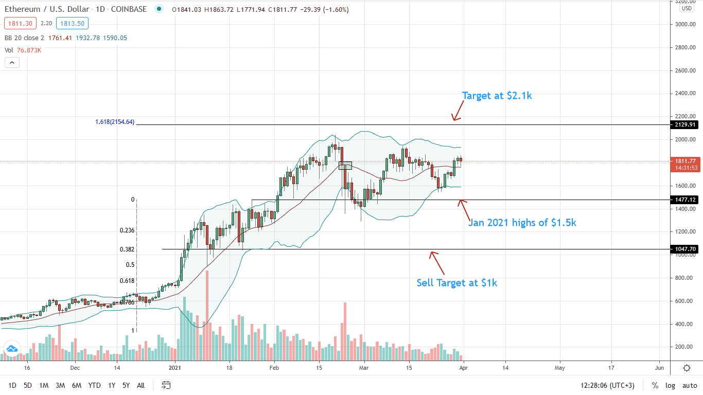 Ethereum Price Daily Chart for Mar 31