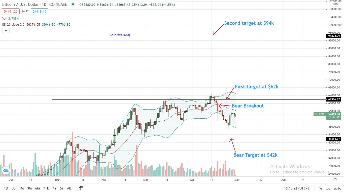 Bitcoin Price Analysis for Apr 30
