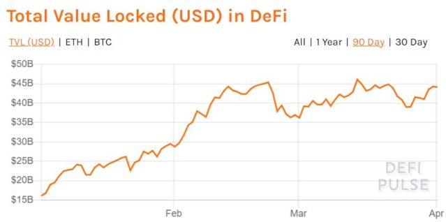 Bitcoin [BTC] Locked in DeFi Plunges To 3-Month Low