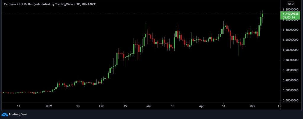 Cardano [ADA] Swings To A New ATH; Nears $2