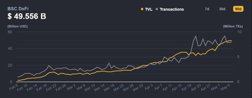 Binance Smart Chain DeFi TVL Nears $50 Billion