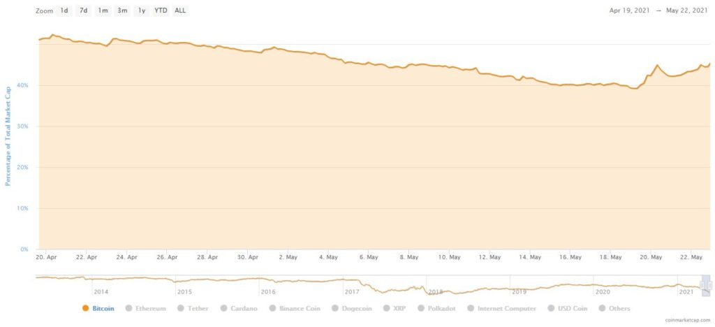 Bitcoin Dominance Surges; Cardano Replaces Binance Coin To Secure 4th Spot