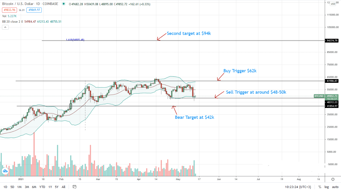 Bitcoin Price Daily Chart for May 14