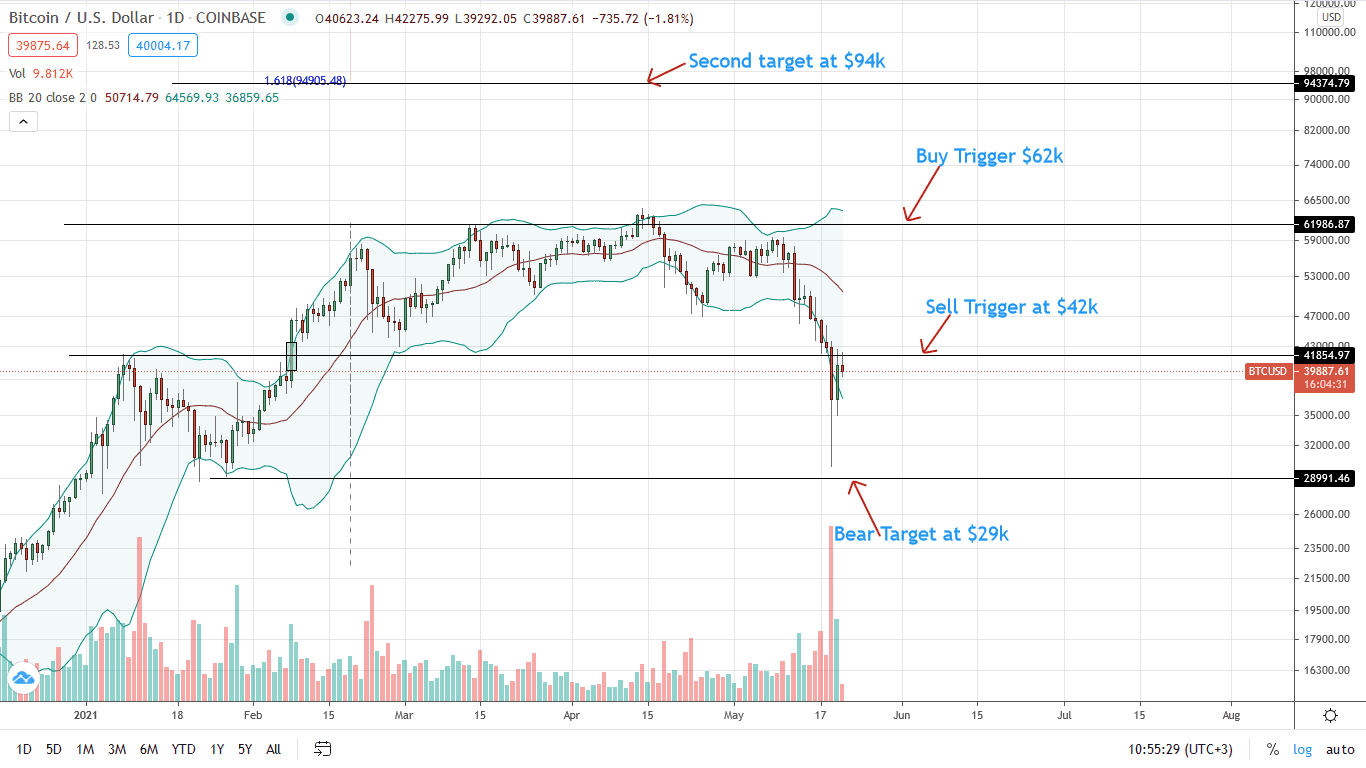 Bitcoin Price Daily Chart for May 21