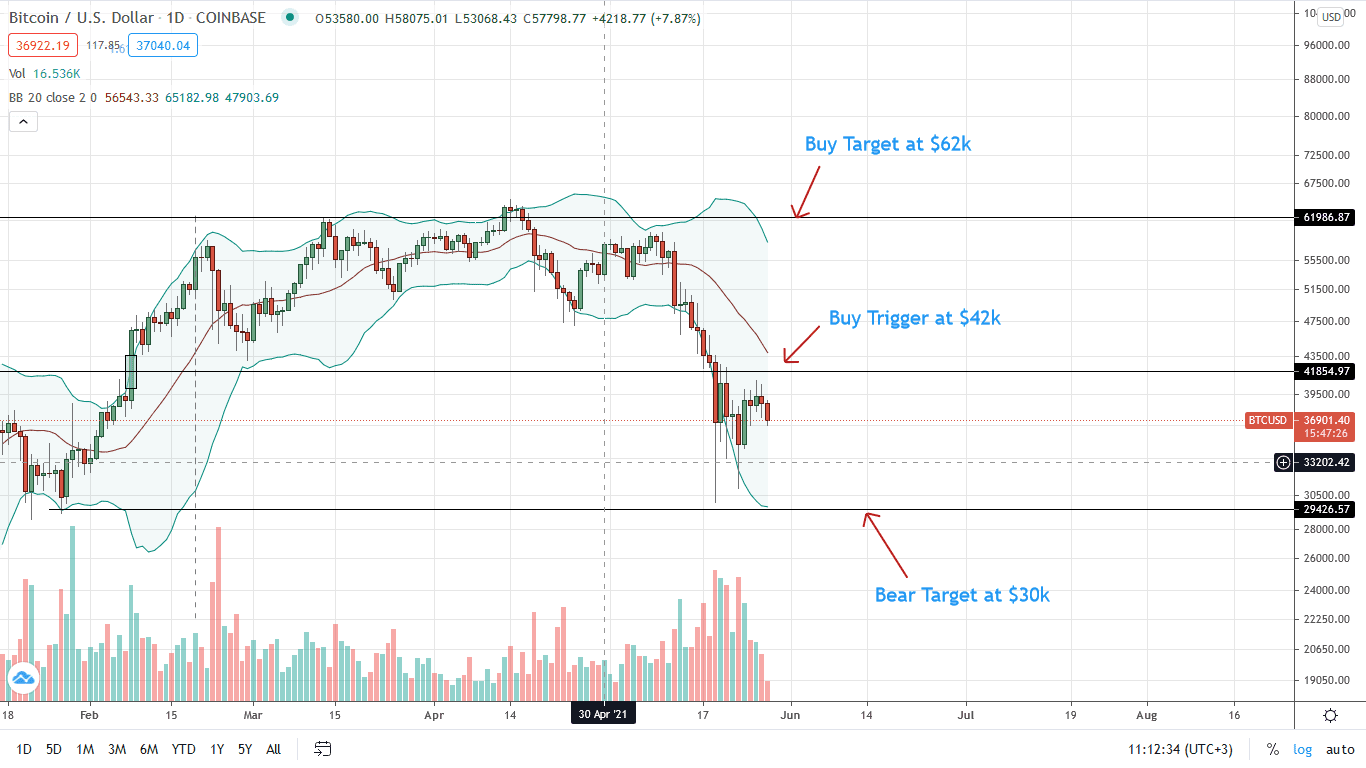 Bitcoin Price Daily Chart for May 28 (1)