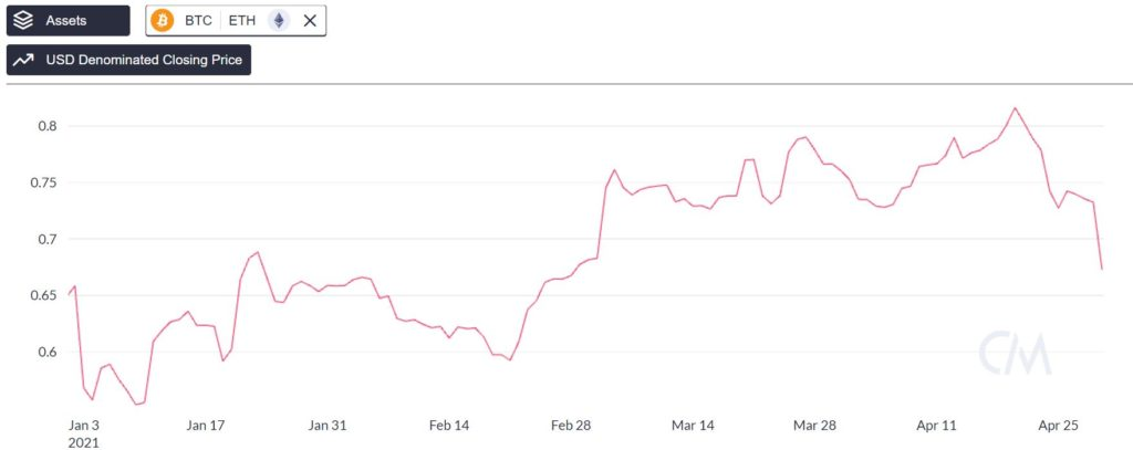Bitcoin's Correlation With Ethereum Plunges To 0.67; Here's What It Means