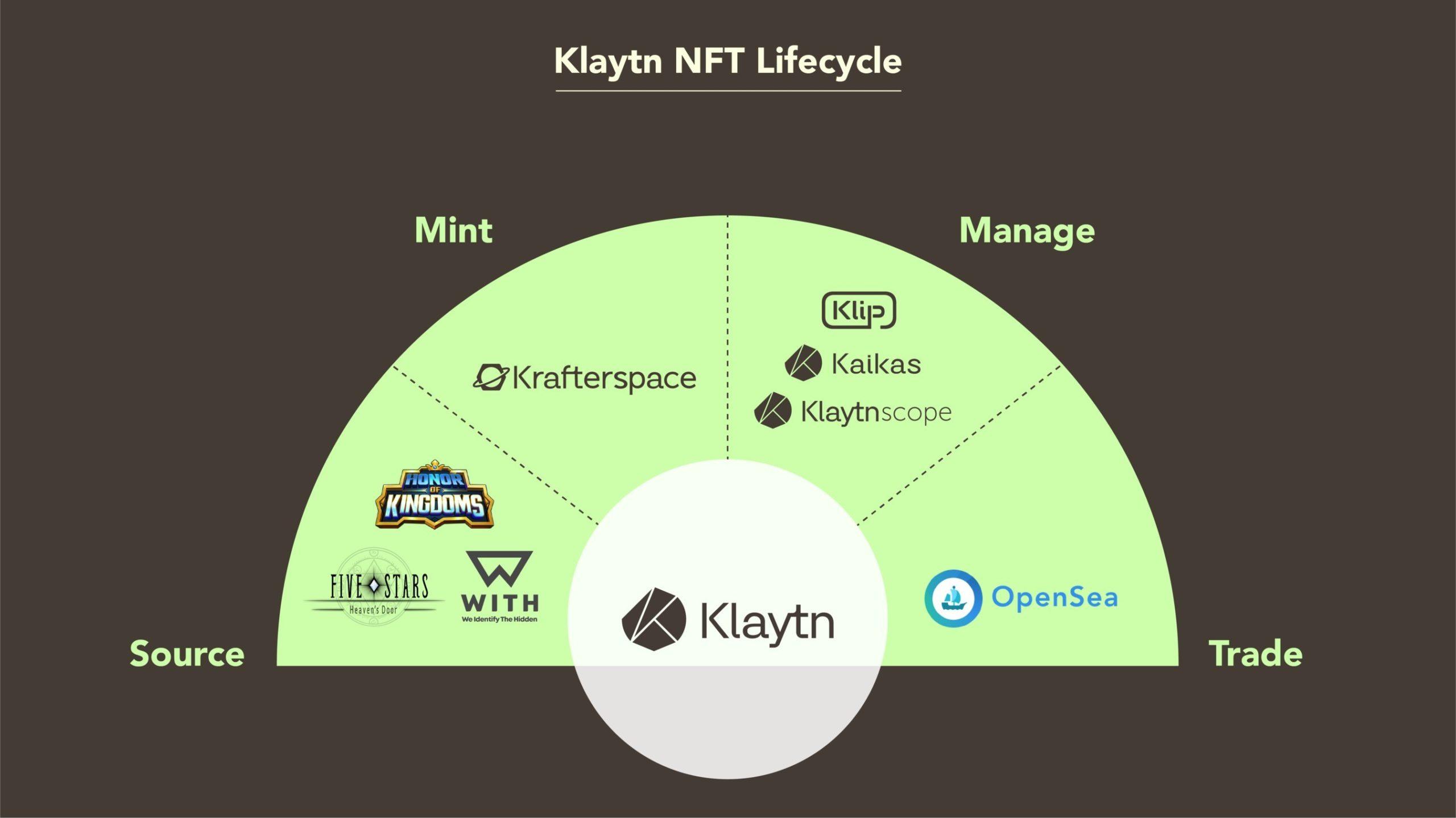 Klaytn-NFT-Lifecycle