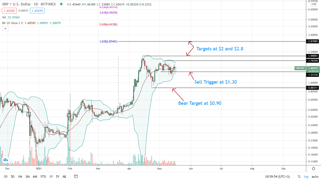 Ripple Price Daily Chart for May 17