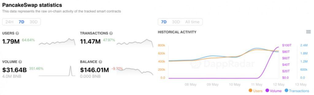 DeFi Protocol PancakeSwap Hits 1.7M Active Users