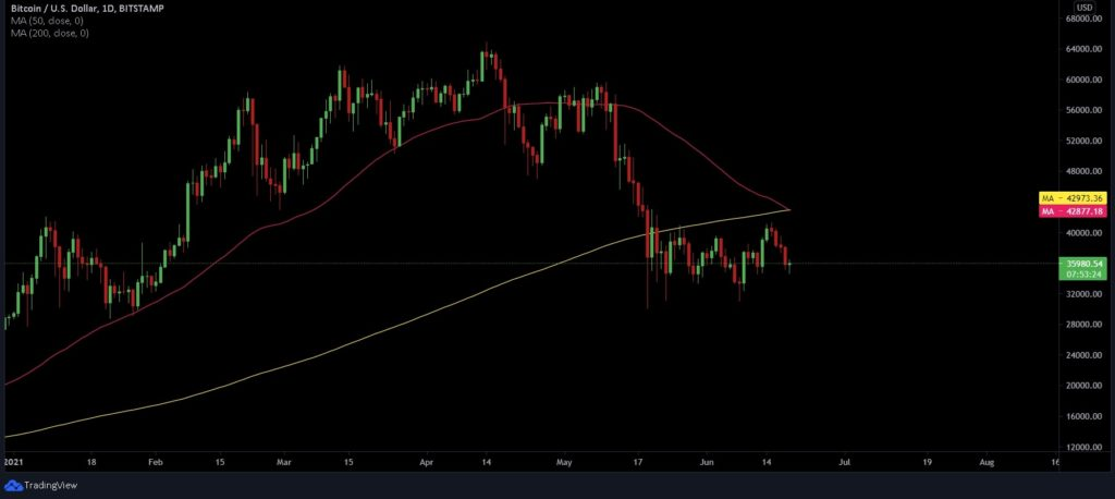 Bitcoin's long-feared death cross is finally here; what to expect?