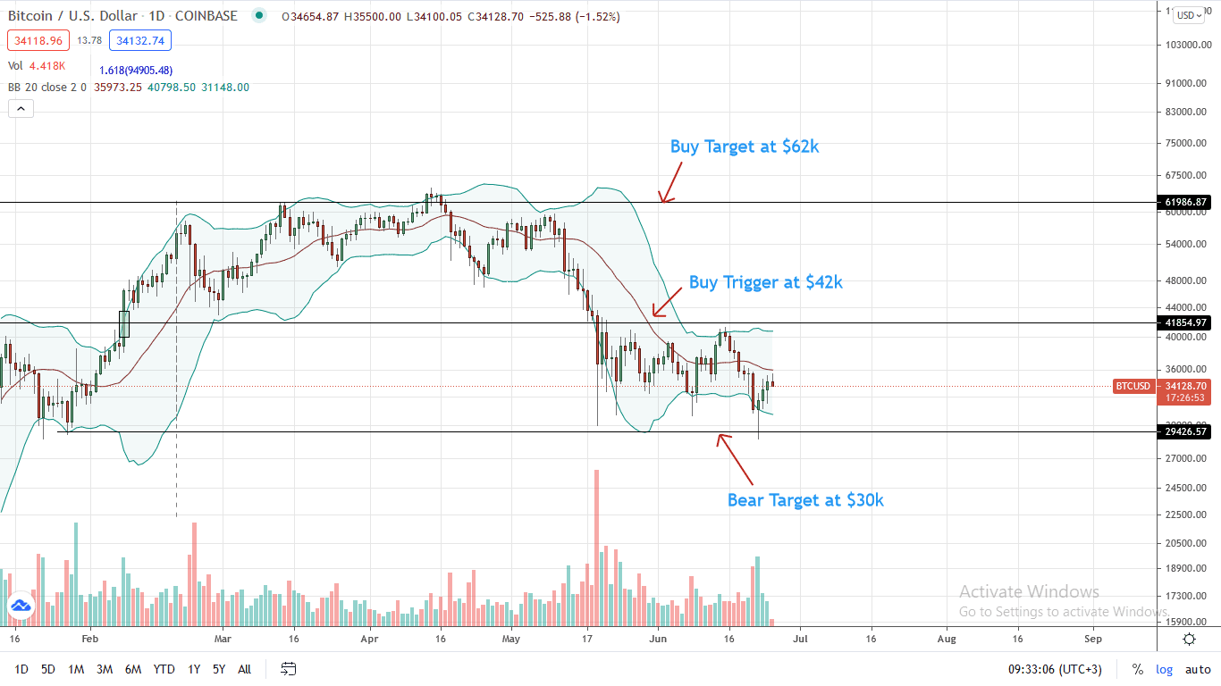 Bitcoin Price Daily Chart for June 25