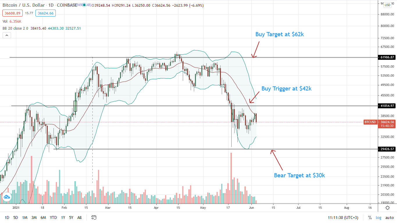 Bitcoin Price Daily Chart for June 4