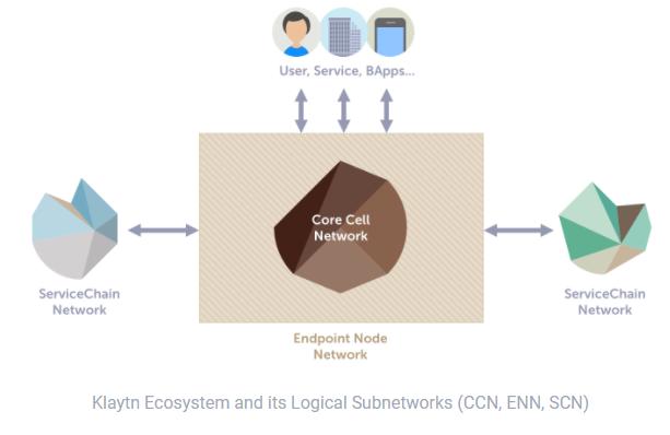 Klaytn Network Architecture