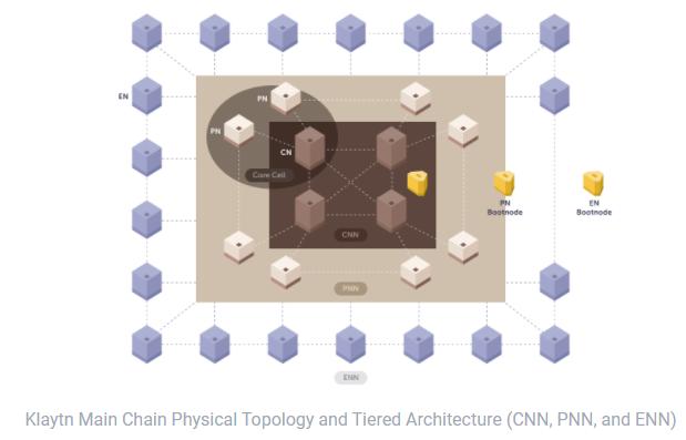 Klaytn-mainnet-topology.
