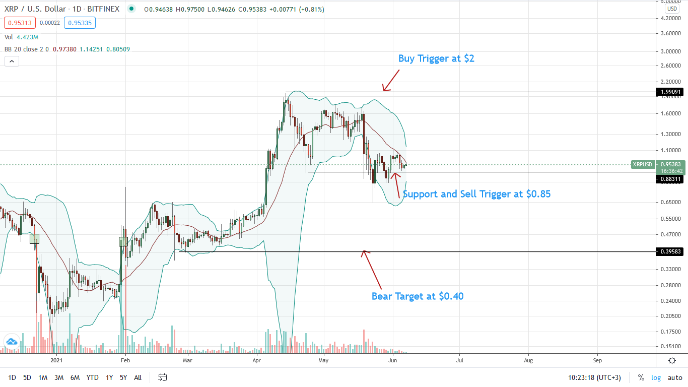Ripple Price Daily Chart for June 7