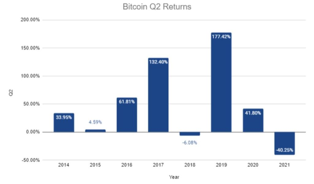 Bitcoin [BTC] just recorded worst-performing quarter since 2018