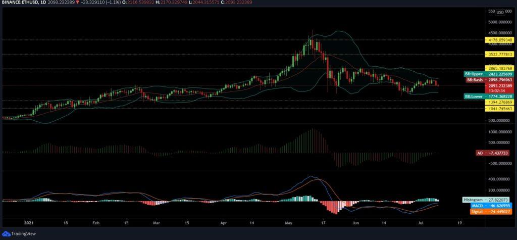 Ethereum, Cardano, Polkadot Price Analysis: 9 July