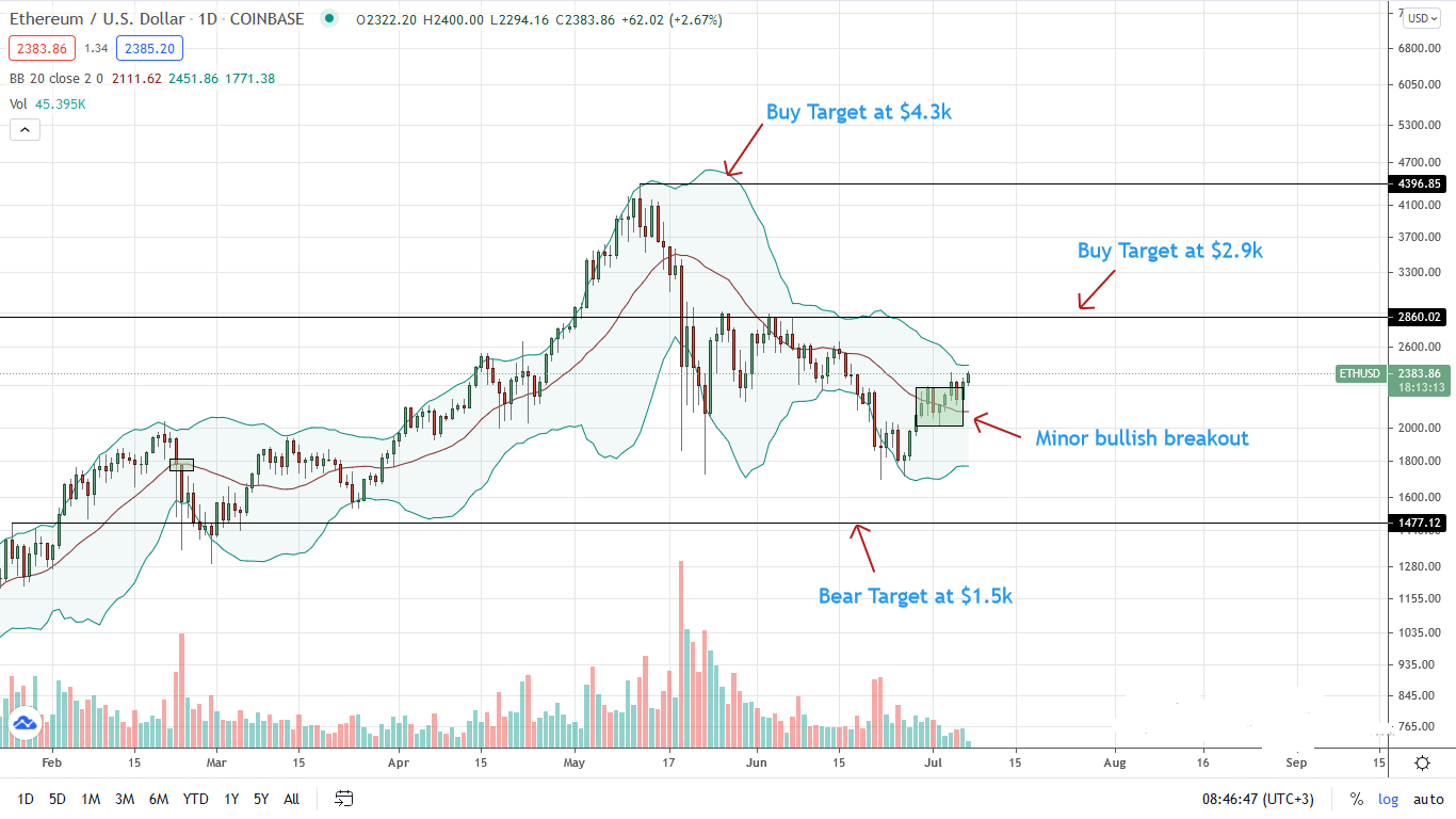 Ethereum Price Daily Chart for July 7