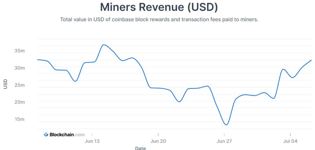 Bitcoin mining revenue jumps by 146%; what does it mean?