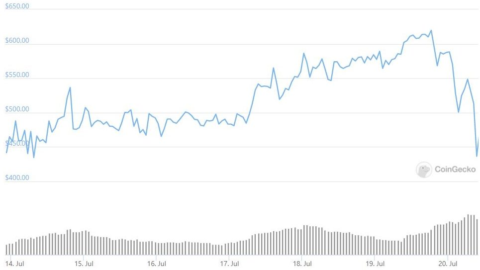 After outperforming Bitcoin and Ethereum, this token crashed by 25%