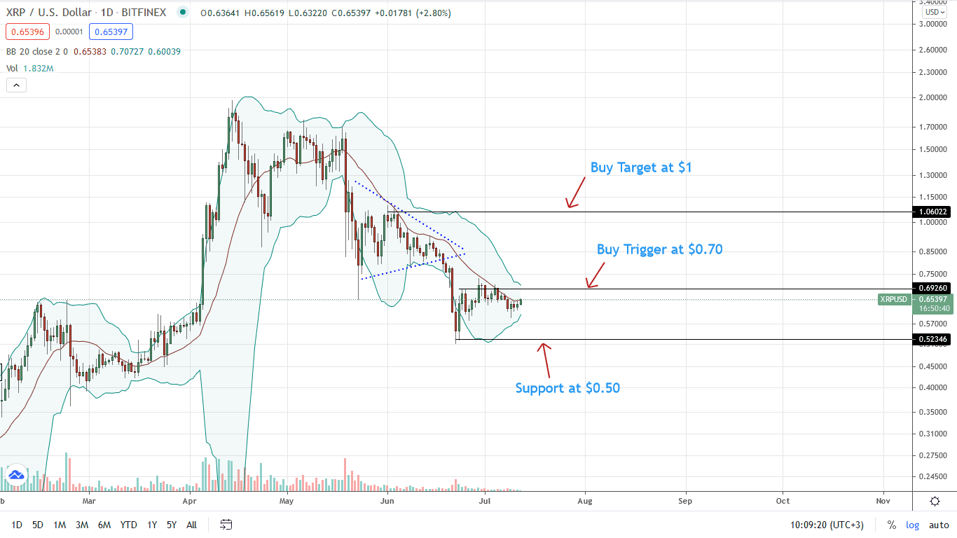 Ripple Price Daily Chart for July 12