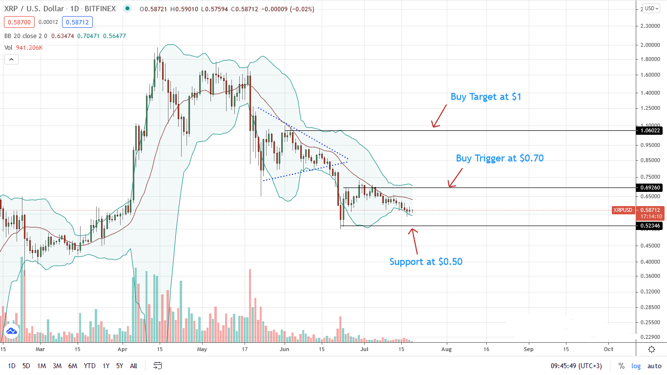 Ripple Price Daily Chart for July 19