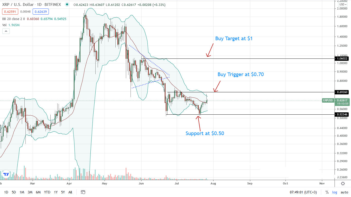 Ripple Price Daily Chart for July 27