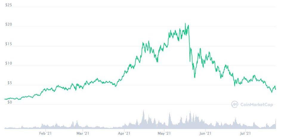 THORChain suffers $8M exploit; RUNE crashes 17%