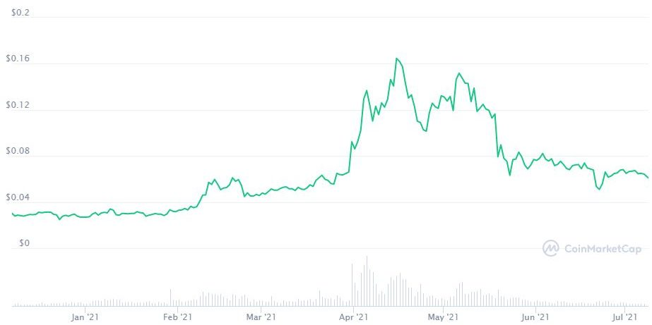 Tron [TRX] daily transactions surges to new ATH above 9M
