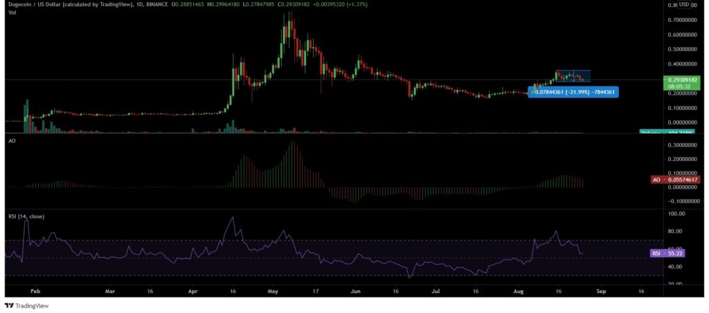 Things are not looking bright for Dogecoin [DOGE]