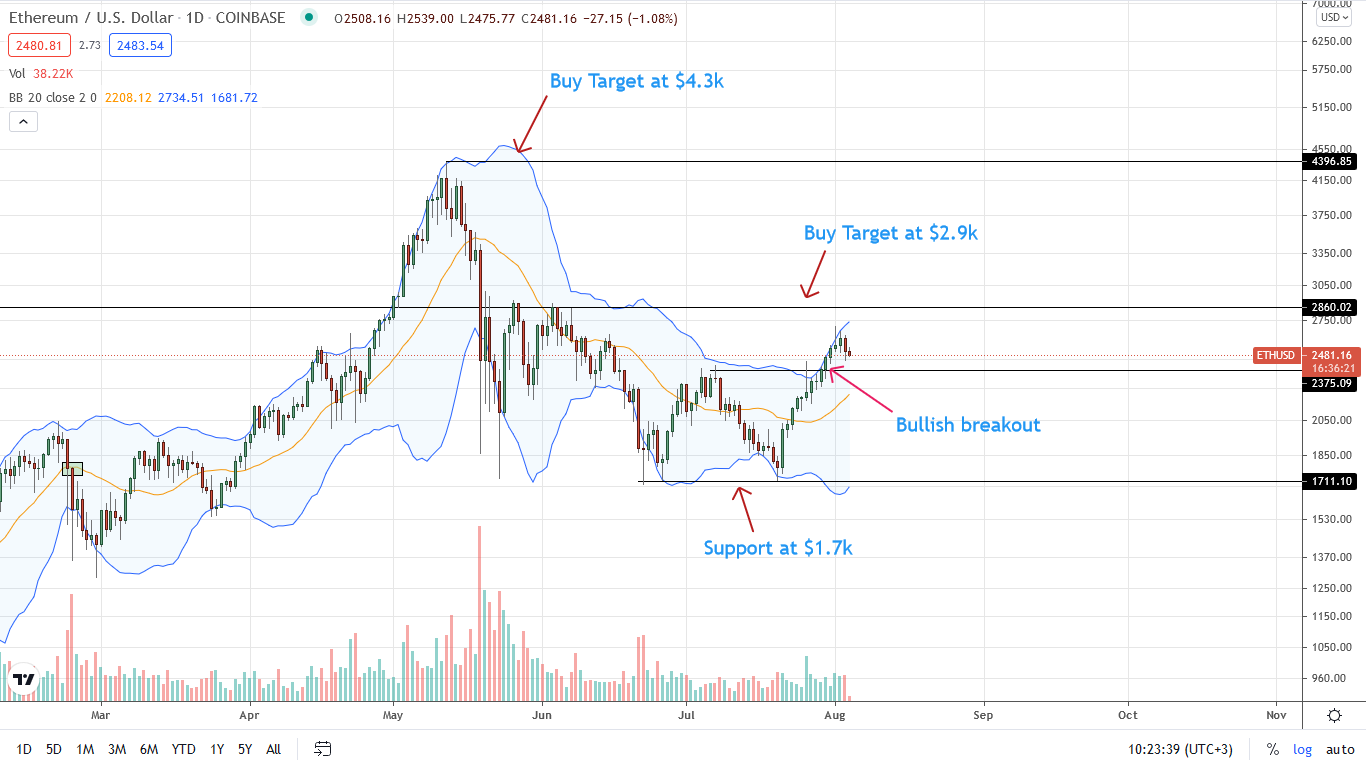 Ethereum Price Daily Chart for Aug 4