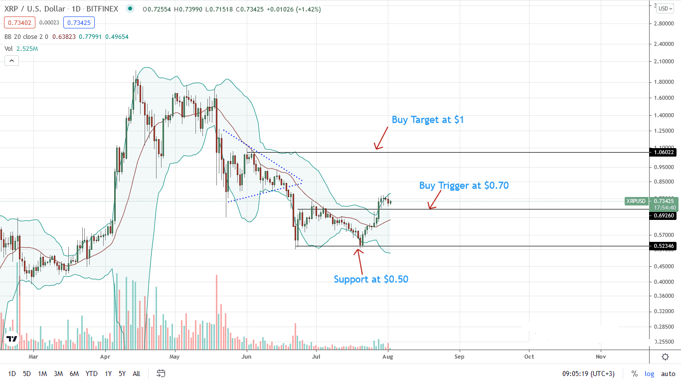 Ripple Price Daily Chart for Aug 2