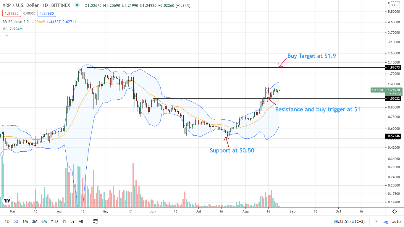 Ripple Price Daily Chart for Aug 23