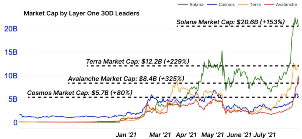 Solana scores yet another ATH; what's next for SOL's price?