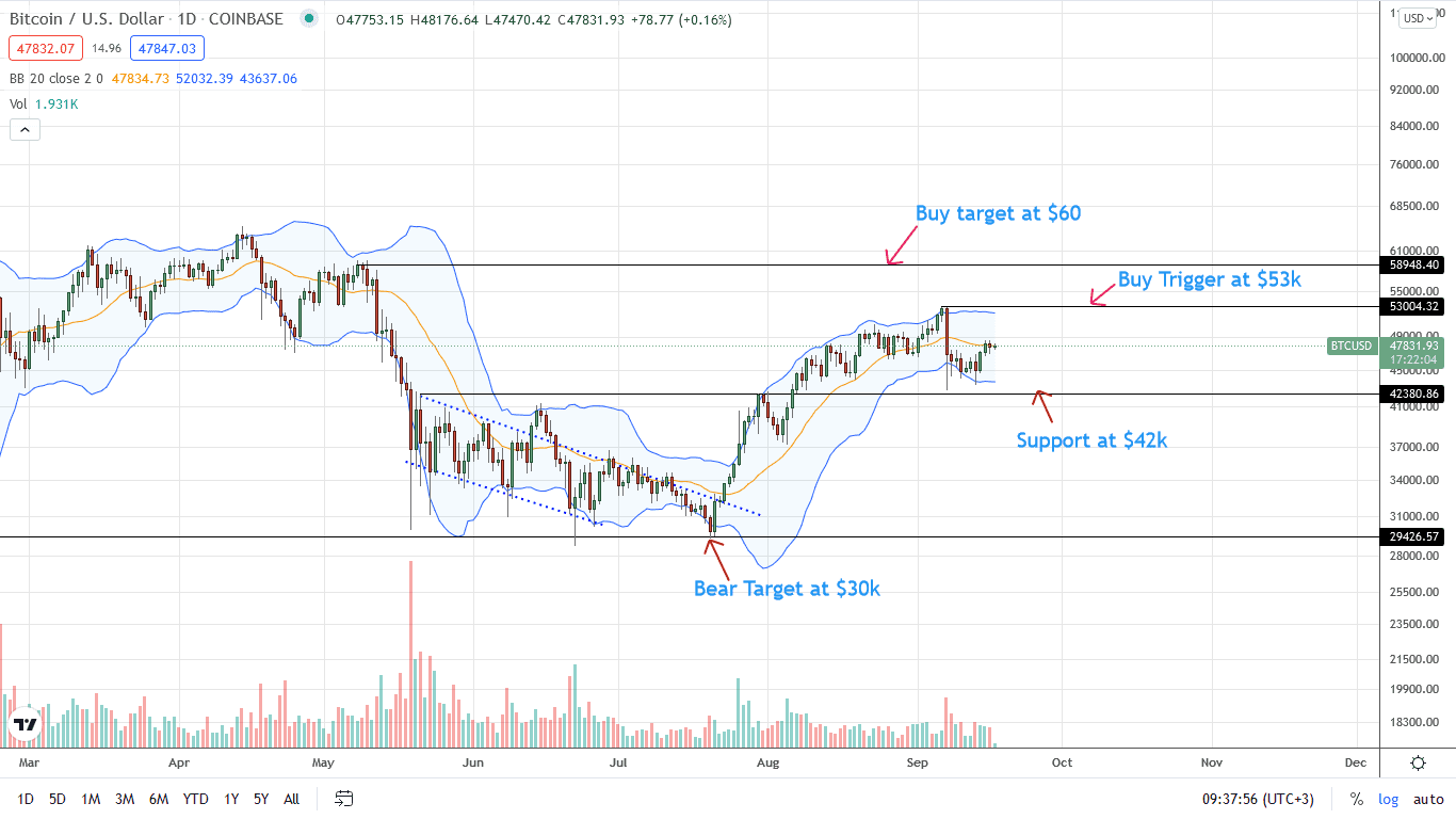 Bitcoin Price Daily Chart for September 17