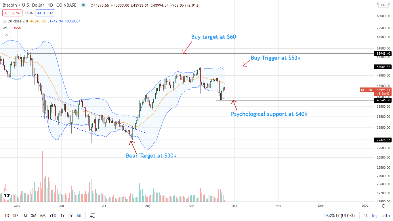 Bitcoin Price Daily Chart for September 24