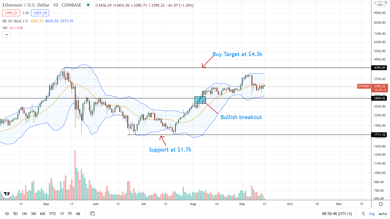 Ethereum Price Daily Chart for September 15