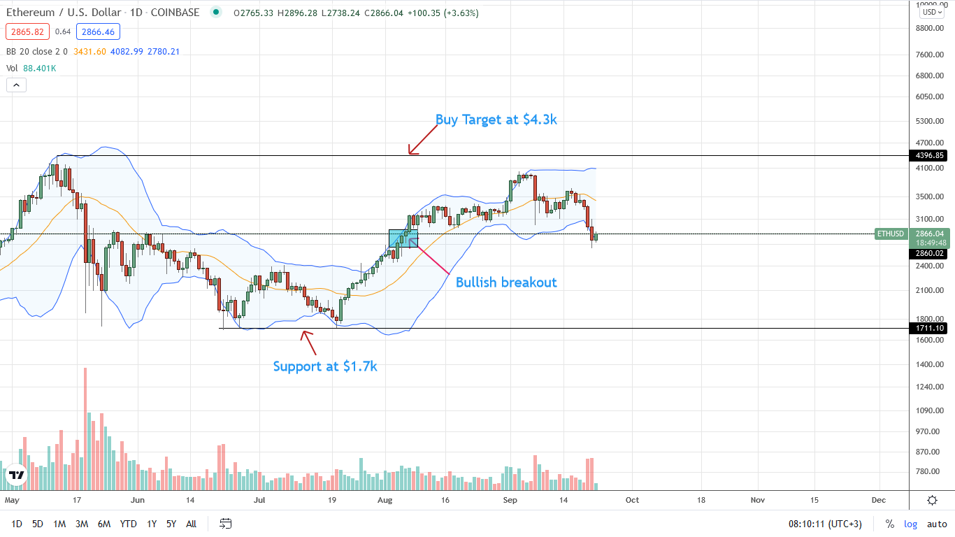 Ethereum Price Daily Chart for September 22