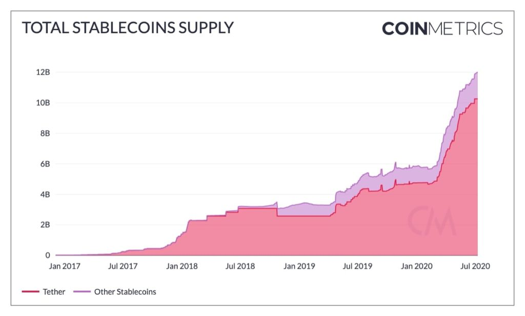 Are Stablecoins really pipedreams?