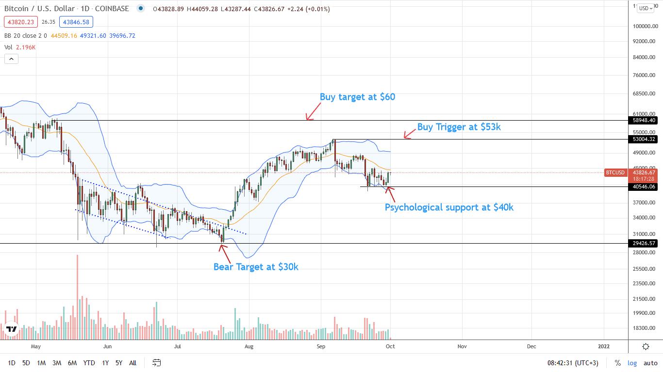 Bitcoin Daily Chart for October 1