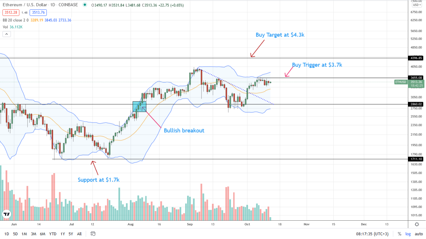 Ethereum Daily Price Chart for October 13