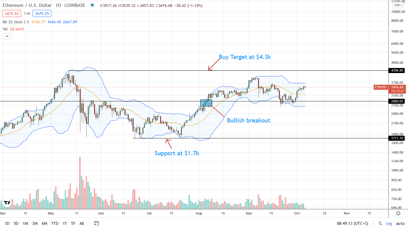Ethereum Price Daily Chart for October 6