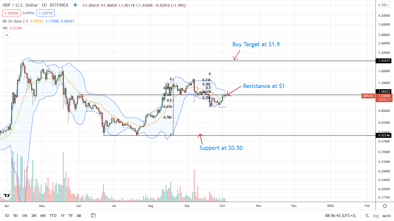 Ripple Daily Chart for October 4